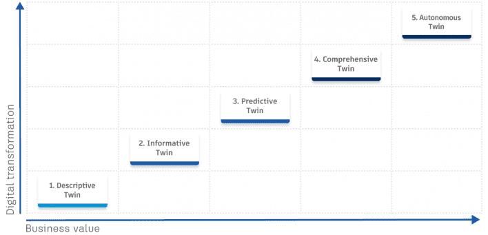 Digital Twins Maturity Model Graphic